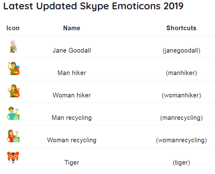 An Updated Amazing Hidden Skype emoticons