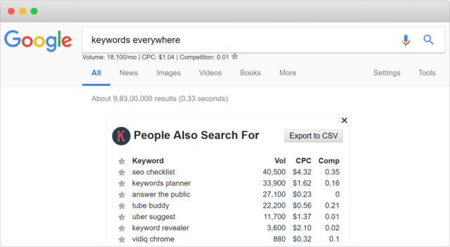 Keyword Everyware - SEO Extention Chrome Extensions for Web Developers and Designers -Tech Blog