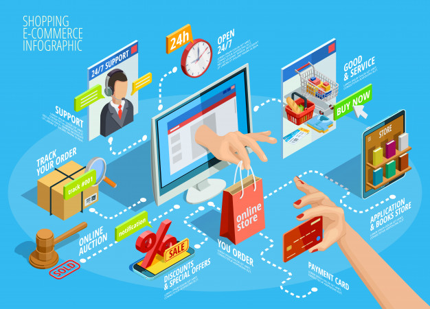 Why Is eCommerce Development A Boon For B2B Business?