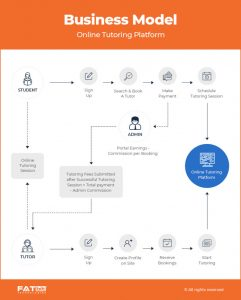 How-IT-Works_How-to-Start-an-Online-Tutoring-Platform-768x956